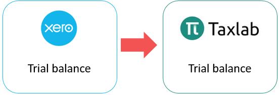 Taxlab + Xero Integration - TaxLab